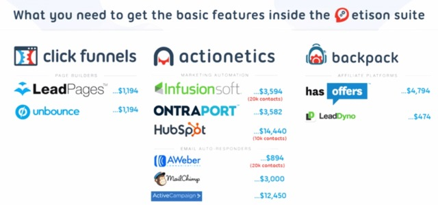 clickfunnels actionetics review