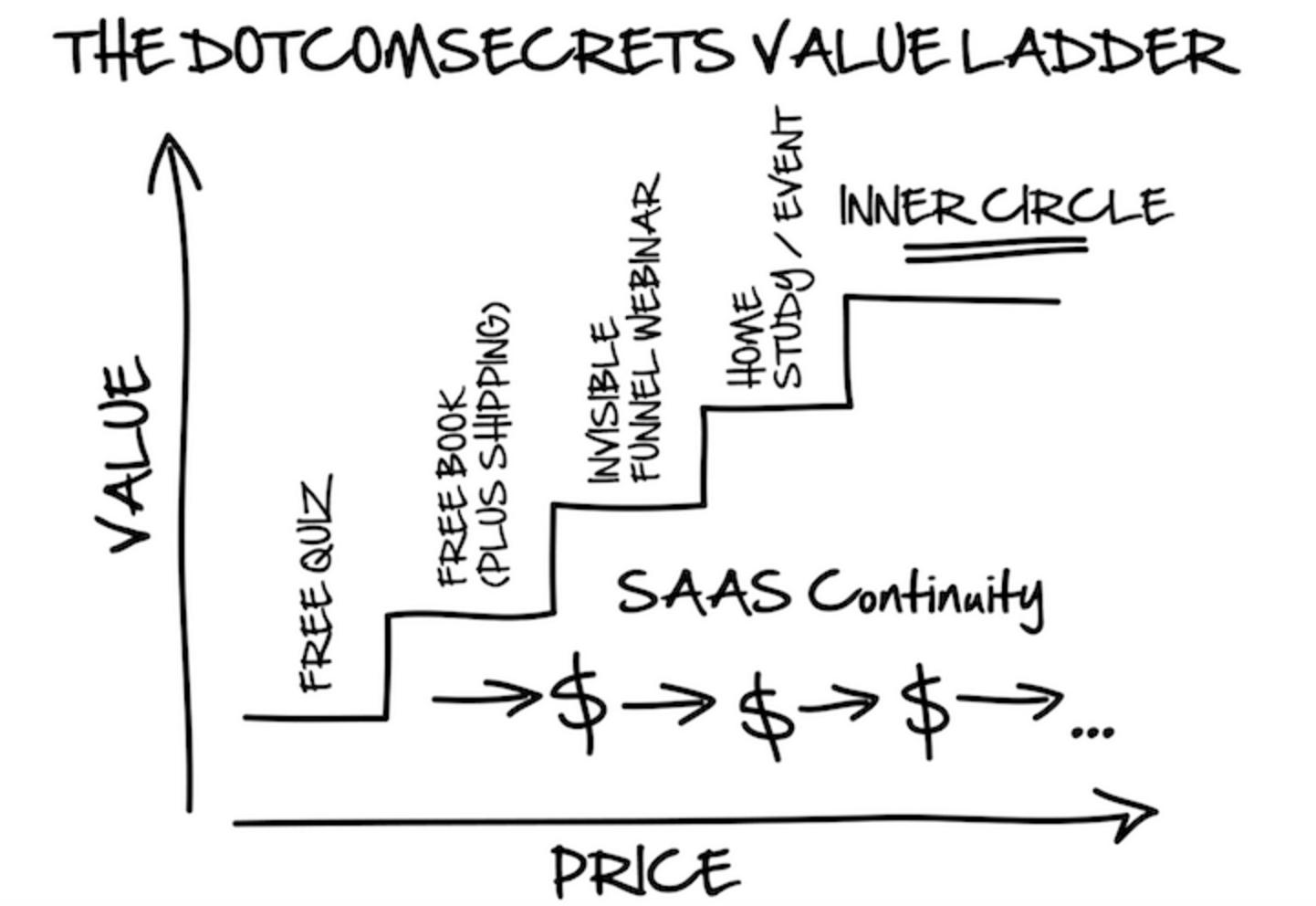Dotcom Secrets Book Value Ladder