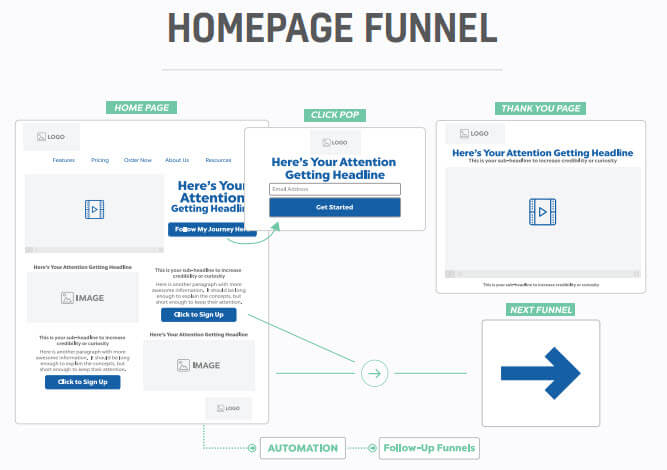Homepage Funnel