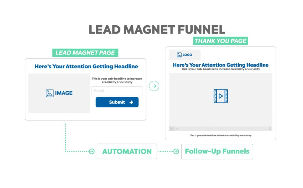 Lead Magnet funnel