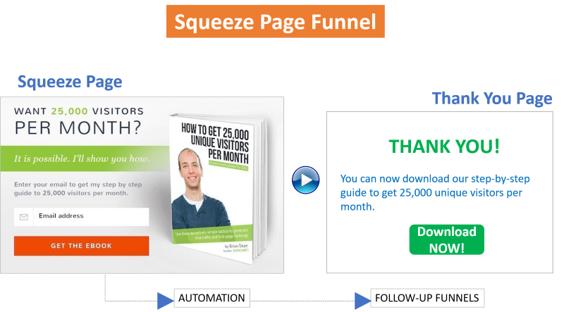 Funnel Strategy: How to Create Squeeze Page Funnel Within 5 Minutes