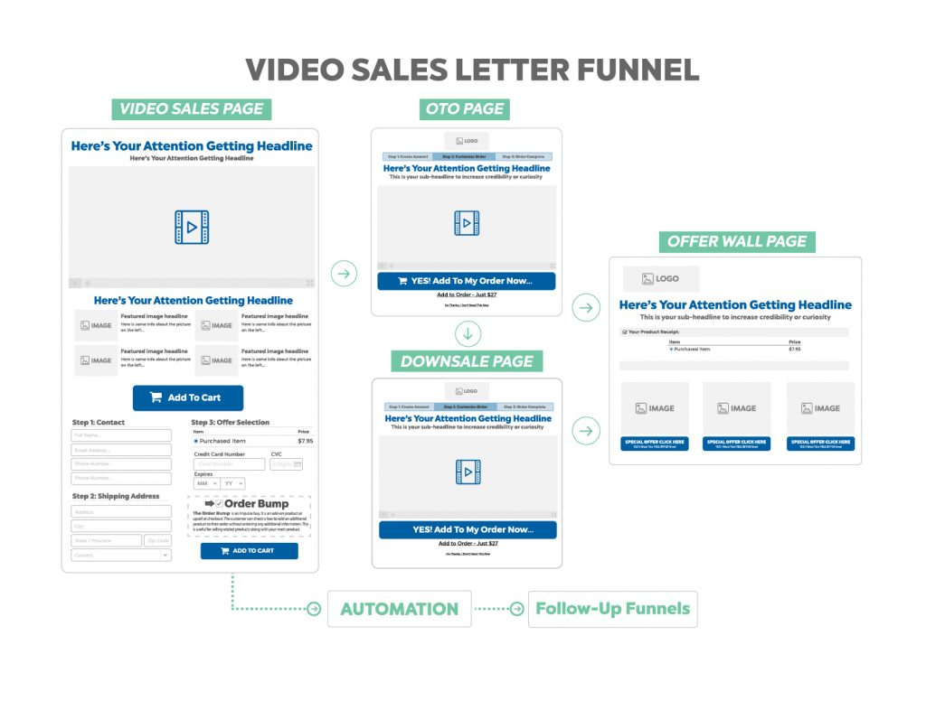 Video Sales Letter Funnel