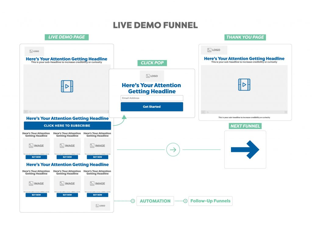 LIVE DEMO FUNNEL