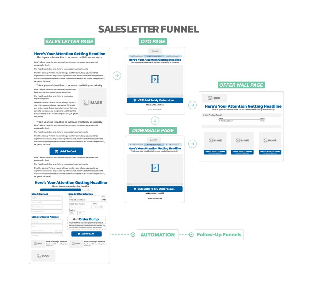 SALES LETTER FUNNEL